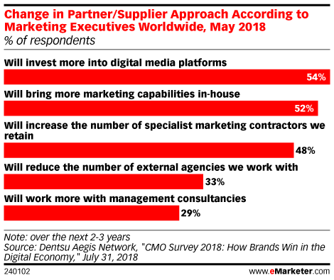 Change in Partner/Supplier Approach According to Marketing Executives Worldwide, May 2018 (% of respondents)