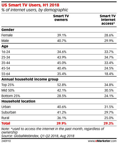 US Smart TV Users, H1 2018 (% of internet users, by demographic)