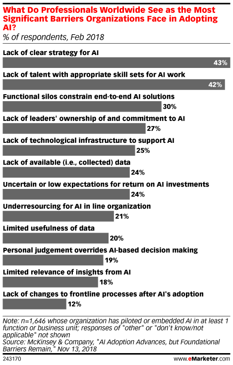 What Do Professionals Worldwide See as the Most Significant Barriers Organizations Face in Adopting AI? (% of respondents, Feb 2018)