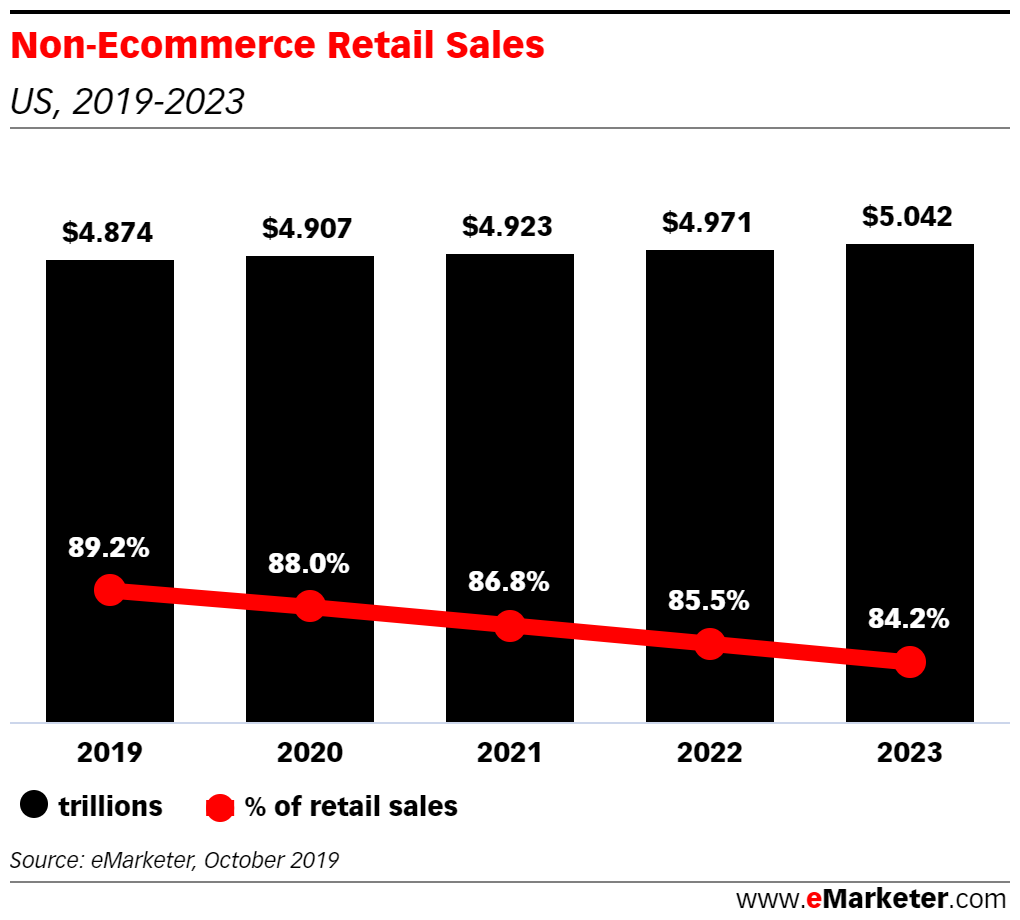 eMarketer Podcast: Brick-and-Mortar's Future, a Controversial Peloton Ad, and Preventing Porch Piracy - eMarketer Trends, Forecasts & Statistics