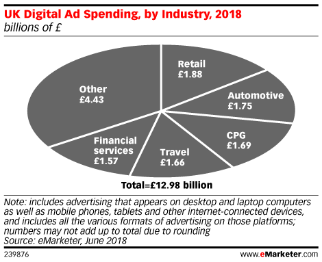UK Digital Ad Spending, by Industry, 2018 (billions of £)