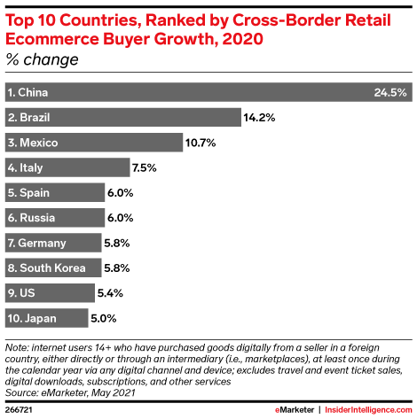 Top 10 Countries, Ranked by Cross-Border Retail Ecommerce Buyer Growth, 2020 (% change)