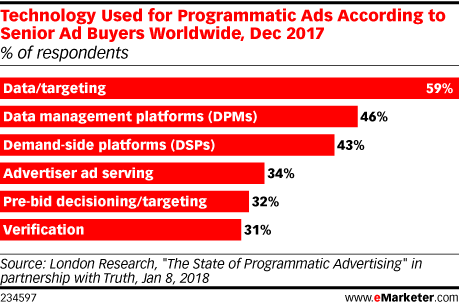 Technology Used for Programmatic Ads According to Senior Ad Buyers Worldwide, Dec 2017 (% of respondents)