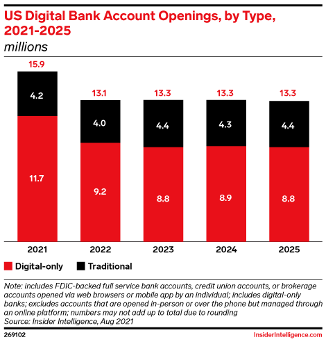 US Digital Bank Account Openings, by Type, 2021-2025 (millions)