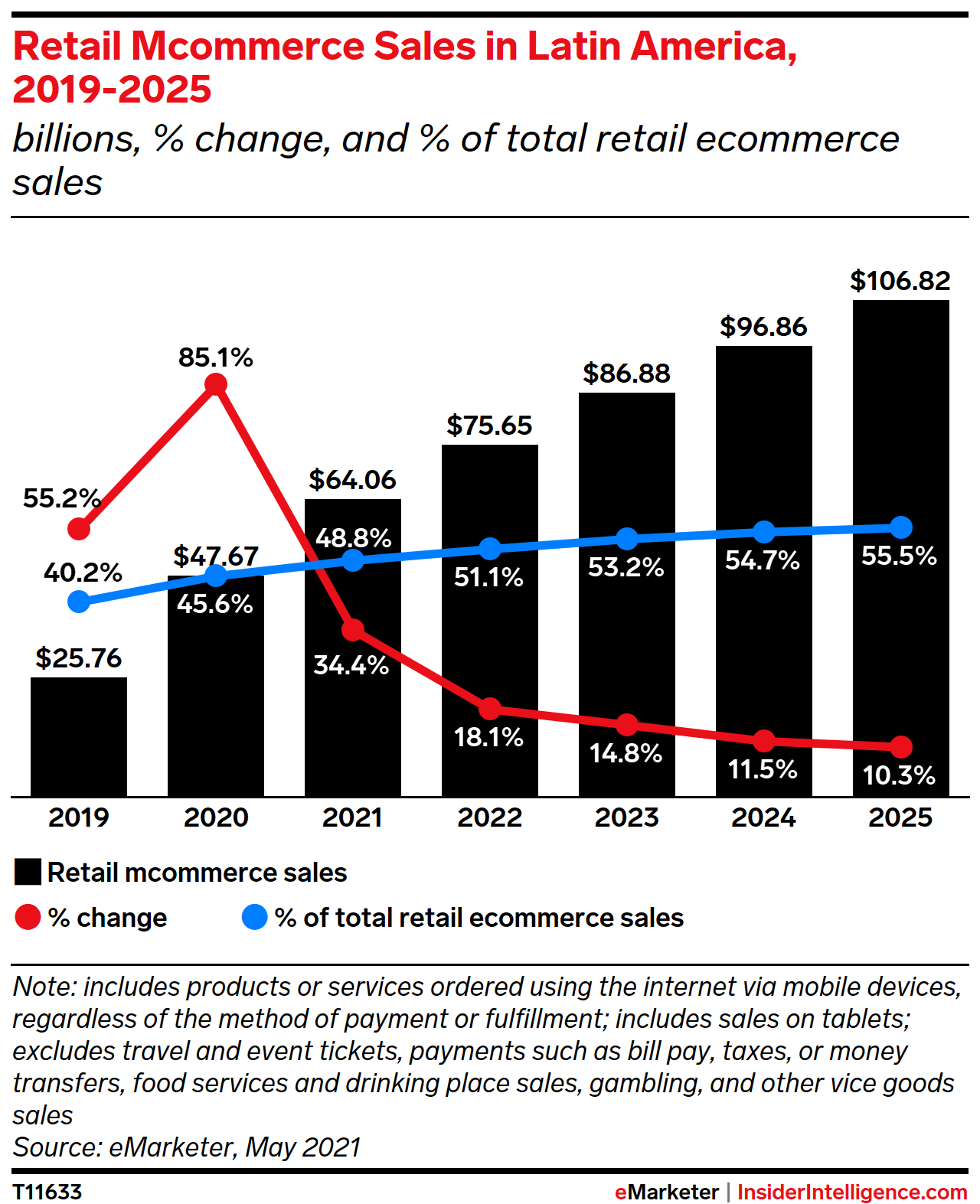 Retail Mcommerce Sales in Latin America, 2019-2025 (billions, % change, and % of retail ecommerce sales)