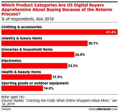 Which Product Categories Are US Digital Buyers Apprehensive About Buying Because of the Returns Process? (% of respondents, Nov 2018)