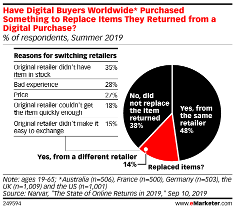 Have Digital Buyers Worldwide* Purchased Something to Replace Items They Returned from a Digital Purchase? (% of respondents, Summer 2019)
