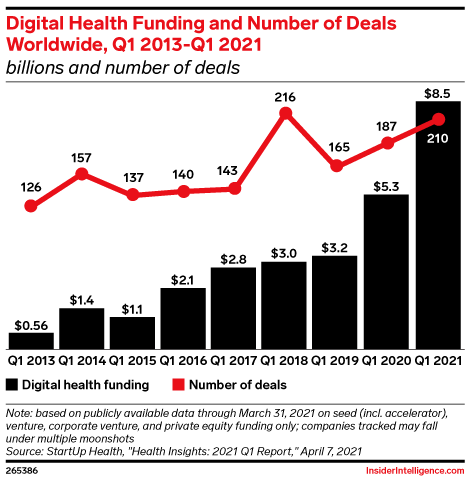 Digital Health Funding and Number of Deals Worldwide, Q1 2013-Q1 2021 (billions and number of deals)
