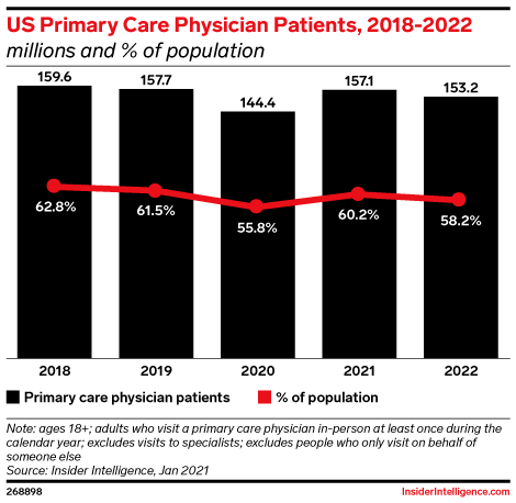 US Primary Care Physician Patients, 2018-2022 (millions and % of population)