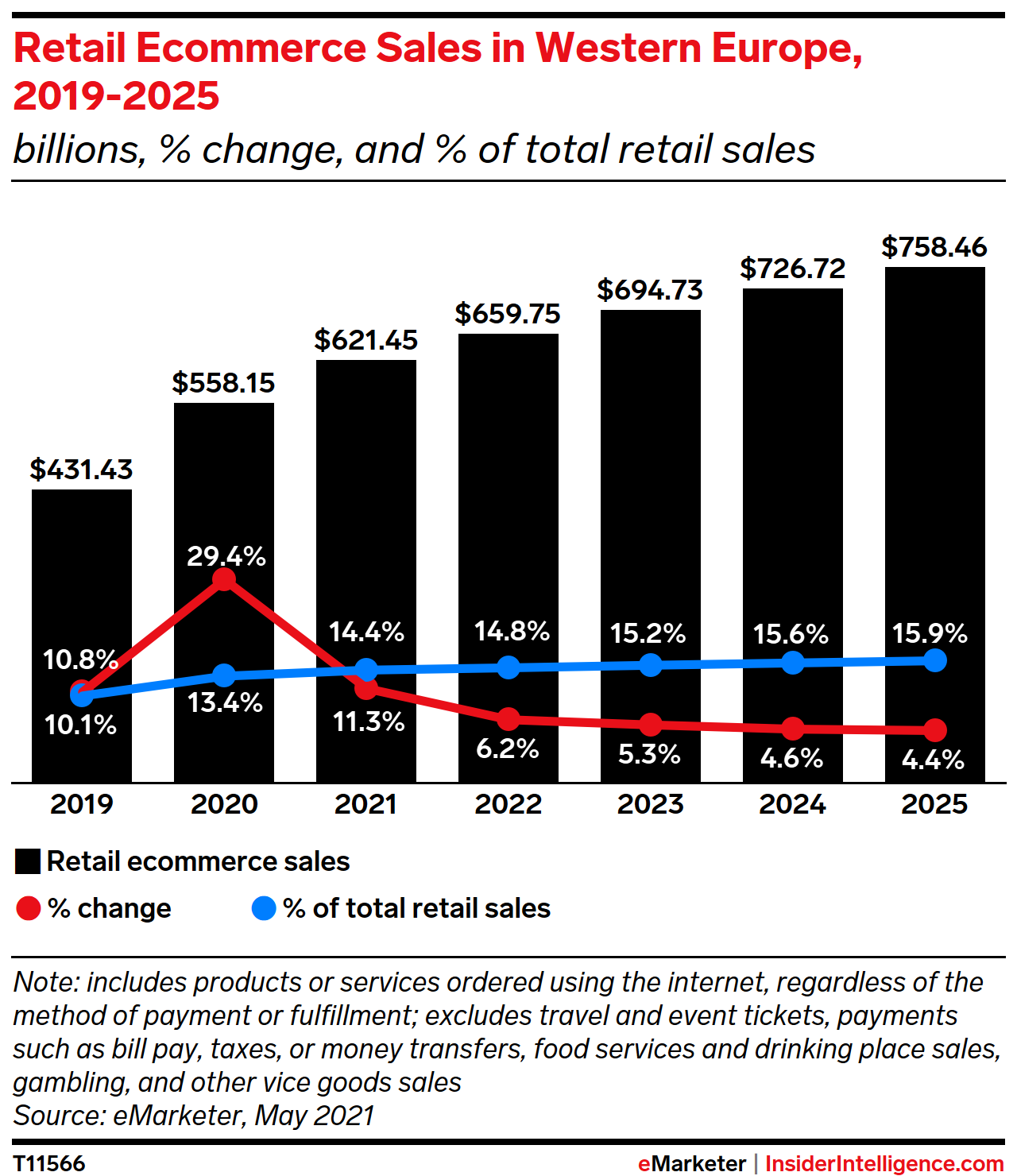 Retail Ecommerce Sales in Western Europe, 2019-2025 (billions, % change, and % of total retail sales)