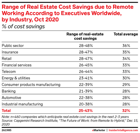 Range of Real Estate Cost Savings due to Remote Working According to Executives Worldwide, by Industry, Oct 2020 (% of cost savings)