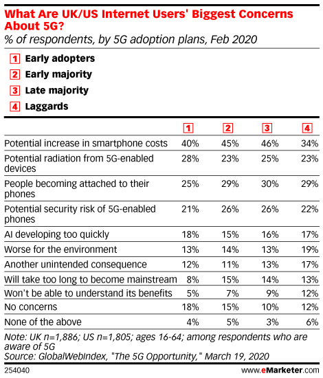 What Are UK/US Internet Users' Biggest Concerns About 5G? (% of respondents, by 5G adoption plans, Feb 2020)