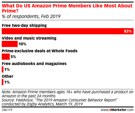 What Do US Amazon Prime Members Like Most About Prime? (% of respondents, Feb 2019)