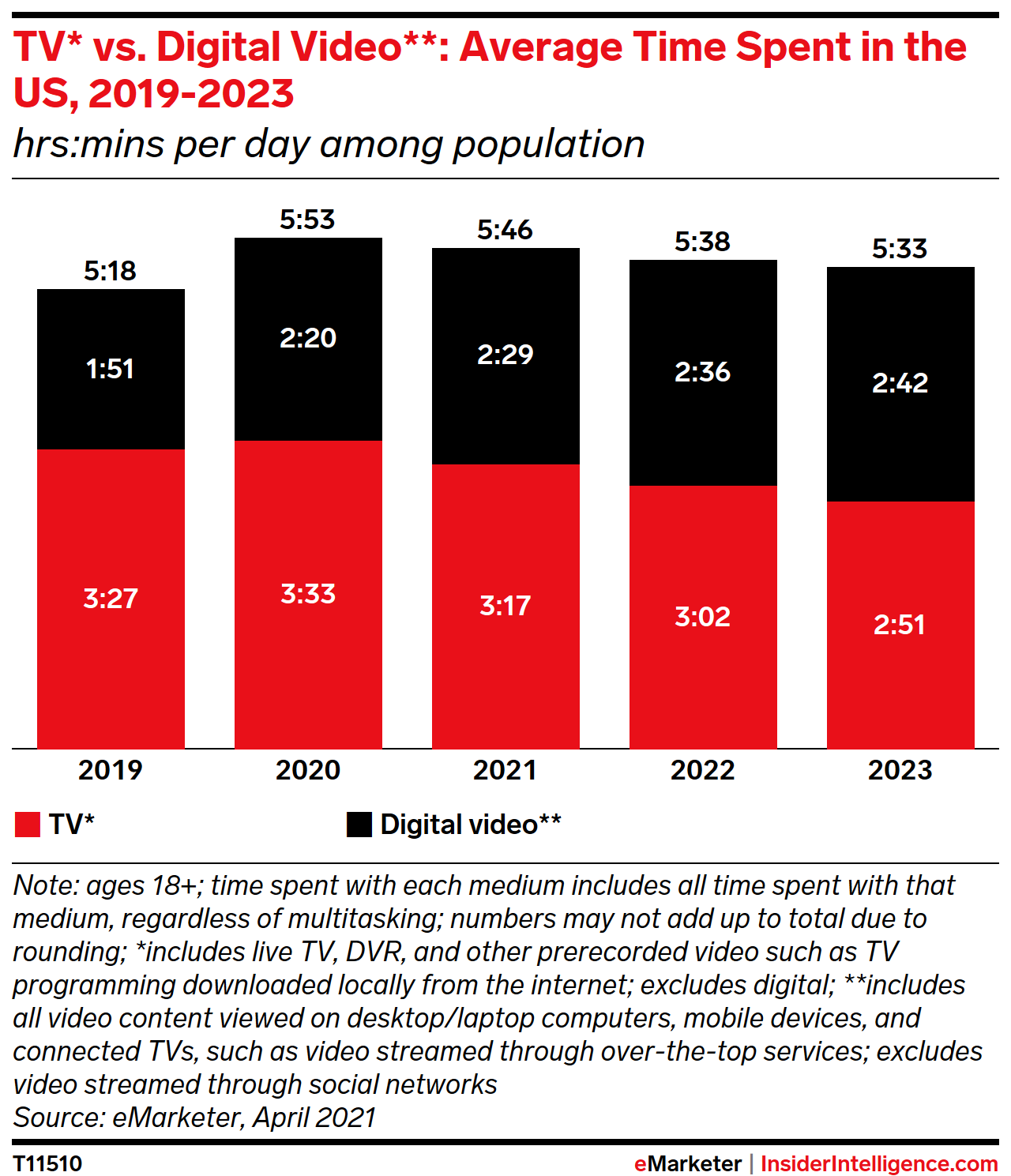 TV* vs. Digital Video**: Average Time Spent in the US, 2019-2023 (hrs:mins per day among population)