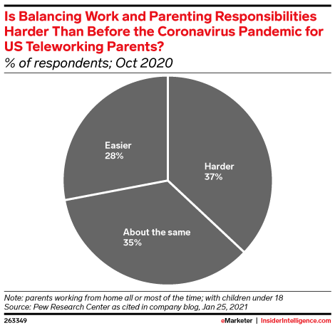 Is Balancing Work and Parenting Responsibilities Harder Than Before the Coronavirus Pandemic for US Teleworking Parents? (% of respondents; Oct 2020)