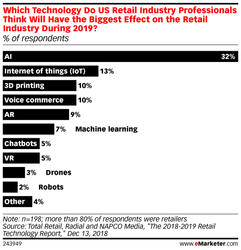 Which Technology Do US Retail Industry Professionals Think Will Have the Biggest Effect on the Retail Industry During 2019? (% of respondents)