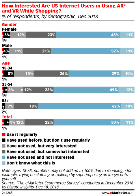 How Interested Are US Internet Users in Using AR* and VR While Shopping? (% of respondents, by demographic, Dec 2018)