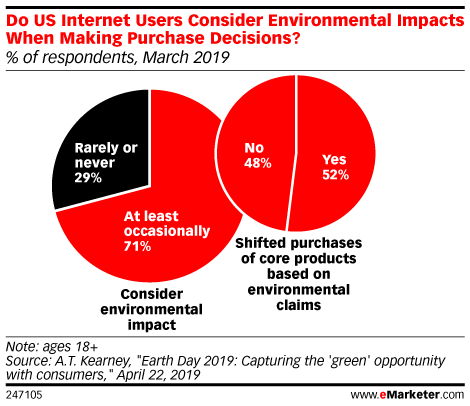 Do US Internet Users Consider Environmental Impacts When Making Purchase Decisions? (% of respondents, March 2019)