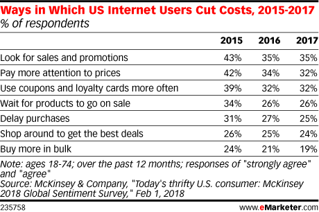Ways in Which US Internet Users Cut Costs, 2015-2017 (% of respondents)