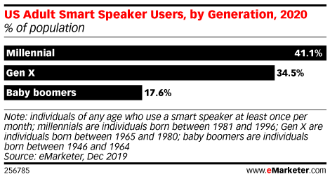 US Adult Smart Speaker Users, by Generation, 2020 (% of population)