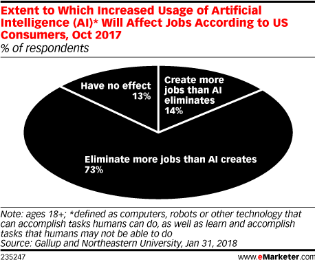 Extent to Which Increased Usage of Artificial Intelligence (AI)* Will Affect Jobs According to US Consumers, Oct 2017 (% of respondents)