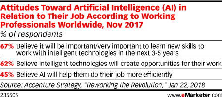 Attitudes Toward Artificial Intelligence (AI) in Relation to Their Job According to Working Professionals Worldwide, Nov 2017 (% of respondents)