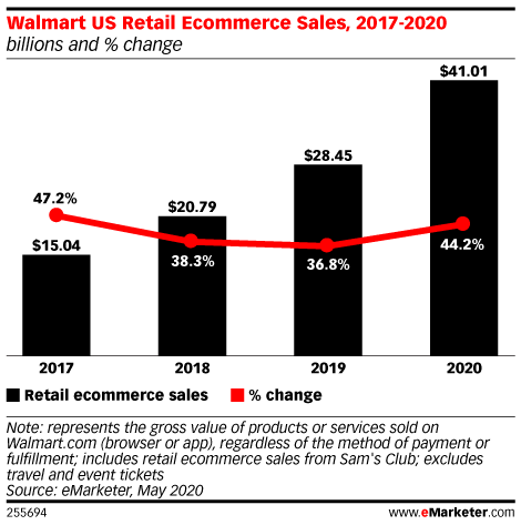 Walmart US Retail Ecommerce Sales, 2017-2020 (billions and % change)