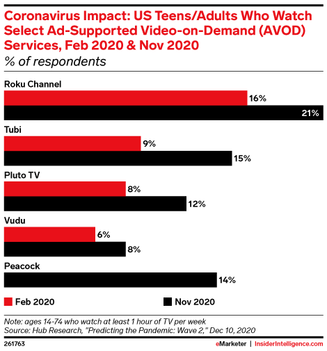 Coronavirus Impact: US Teens/Adults Who Watch Select Ad-Supported Video-on-Demand (AVOD) Services, Feb 2020 & Nov 2020 (% of respondents)