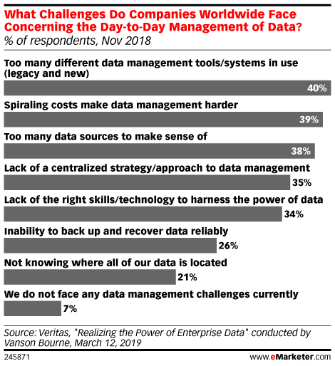 How Do Legacy System Dashboards Make Data Management Challenging? - eMarketer Trends, Forecasts & Statistics