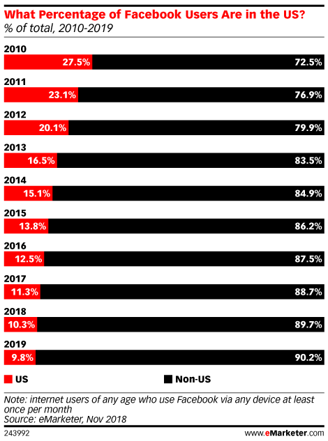 What Percentage of Facebook Users Are in the US? (% of total, 2010-2019)