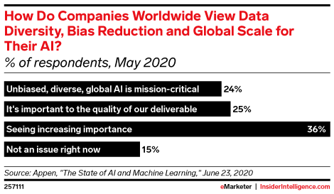 How Do Companies Worldwide View Data Diversity, Bias Reduction and Global Scale for Their AI? (% of respondents, May 2020)