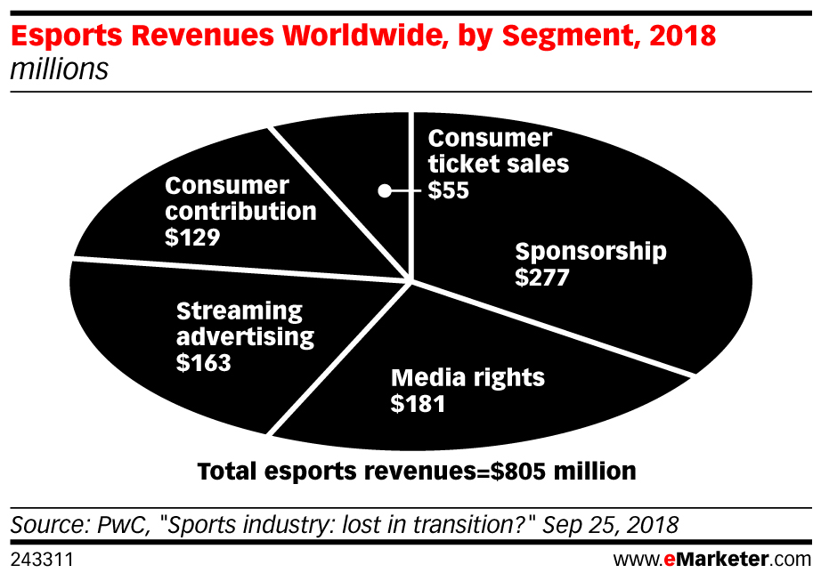 Global Esports Market 2019 - eMarketer Trends, Forecasts