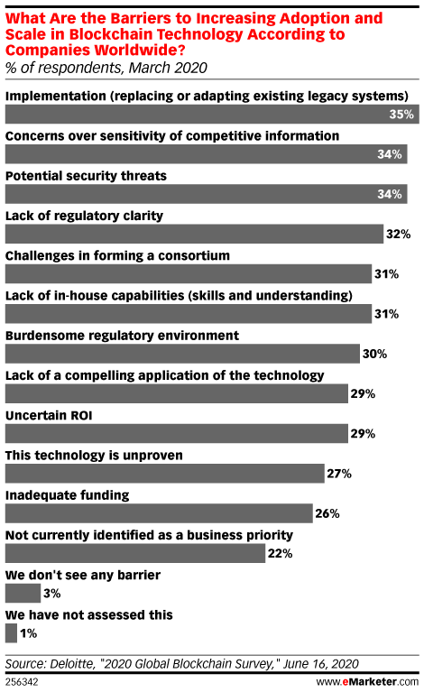 What Are the Barriers to Increasing Adoption and Scale in Blockchain Technology According to Companies Worldwide? (% of respondents, March 2020)