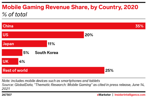 Mobile Gaming Revenue Share, by Country, 2020 (% of total)