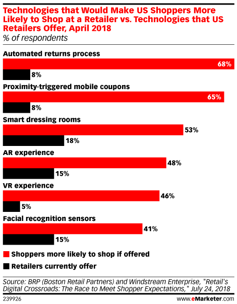 Technologies that Would Make US Shoppers More Likely to Shop at a Retailer vs. Technologies that US Retailers Offer, April 2018 (% of respondents)