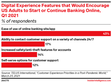 Digital Experience Features that Would Encourage US Adults to Start or Continue Banking Online, Q1 2021 (% of respondents)