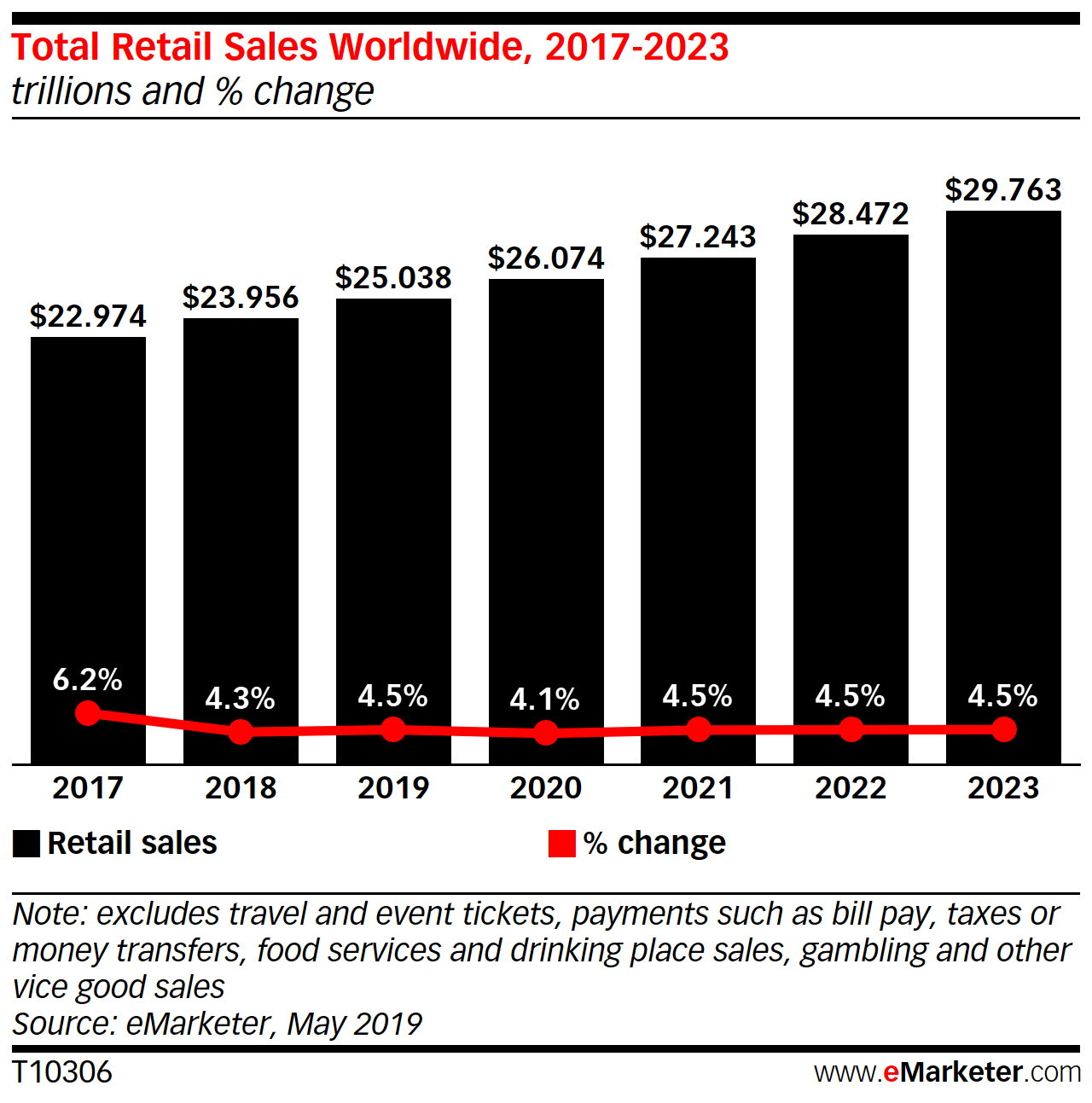 foto de Global Ecommerce 2019 - eMarketer Trends, Forecasts & Statistics