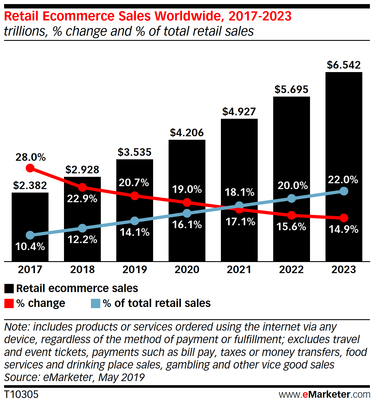 Global Ecommerce 2019 Emarketer Trends Forecasts