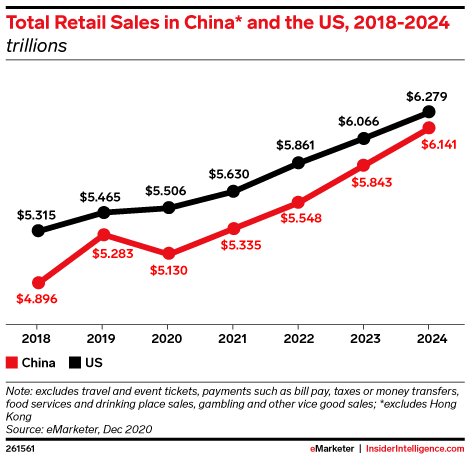 Total Retail Sales in China* and the US, 2018-2024 (trillions)