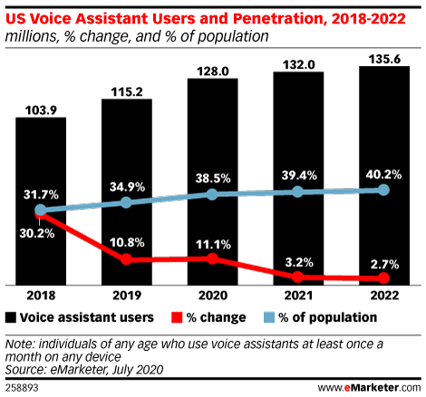 US Voice Assistant Users and Penetration, 2018-2022 (millions, % change, and % of population)