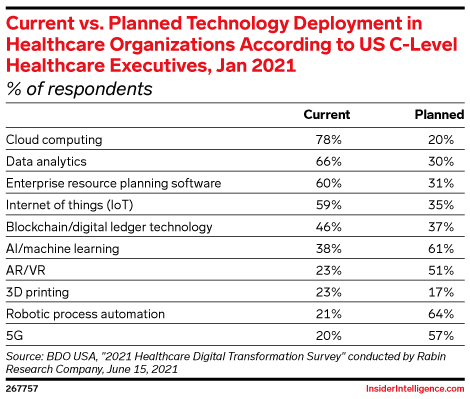 Current vs. Planned Technology Deployment in Healthcare Organizations According to US C-Level Healthcare Executives, Jan 2021 (% of respondents)