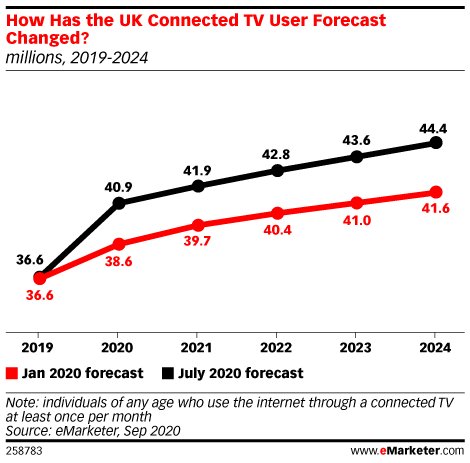 How Has the UK Connected TV User Forecast Changed? (millions, 2019-2024)