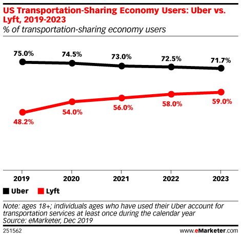 US Transportation-Sharing Economy Users: Uber vs. Lyft, 2019-2023 (% of transportation-sharing economy users)