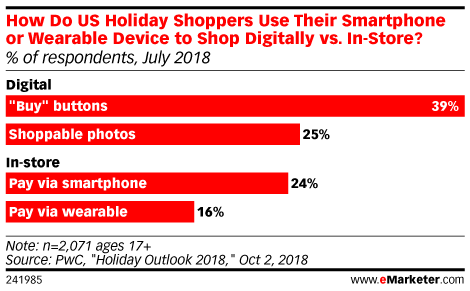 How Do US Holiday Shoppers Use Their Smartphone or Wearable Device to Shop Digitally vs. In-Store? (% of respondents, July 2018)