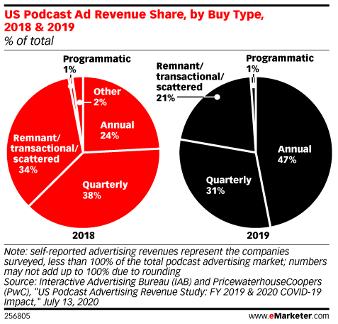 US Podcast Ad Revenue Share, by Buy Type, 2018 & 2019 (% of total)