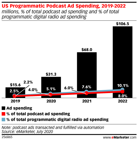 US Programmatic Podcast Ad Spending, 2019-2022 (millions, % of total podcast ad spending and % of total programmatic digital radio ad spending)
