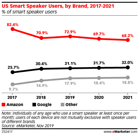 US Smart Speaker Users, by Brand, 2017-2021 (% of smart speaker users)