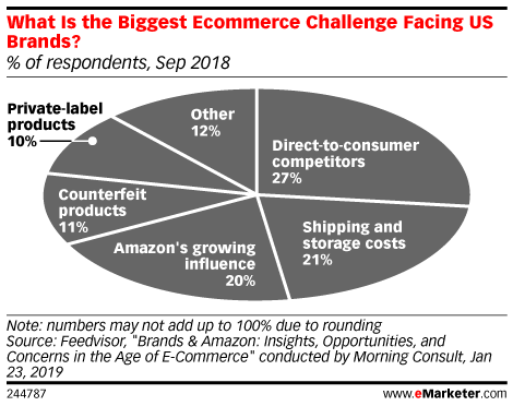 What Is the Biggest Ecommerce Challenge Facing US Brands? (% of respondents, Sep 2018)