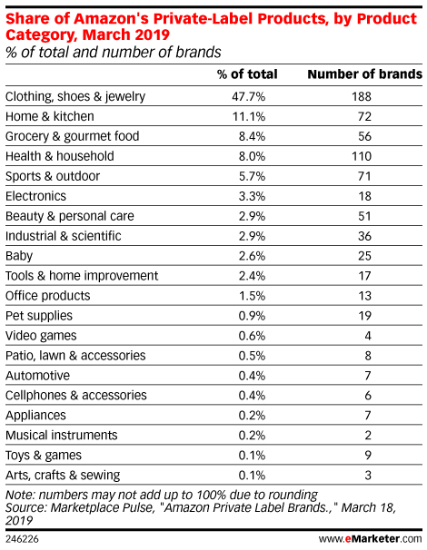 Share of Amazon's Private Label Products, by Product Category, March 2019 (% of total and number of brands)