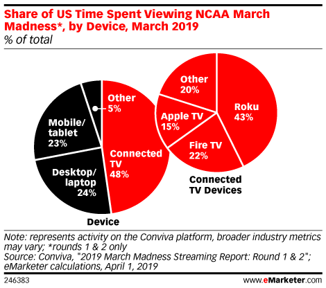 Share of US Time Spent Viewing NCAA March Madness*, by Device, March 2019 (% of total)